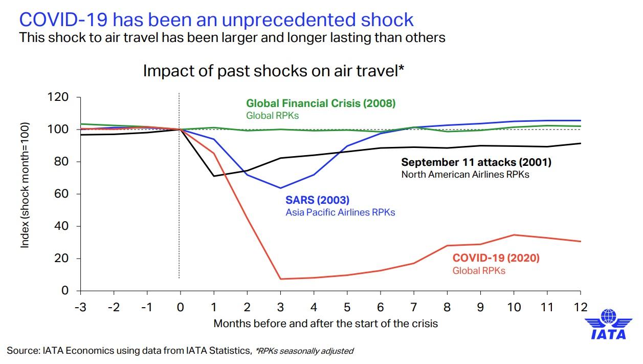 Impacto de choques anteriores nas viagens aéreas 2020 IATA